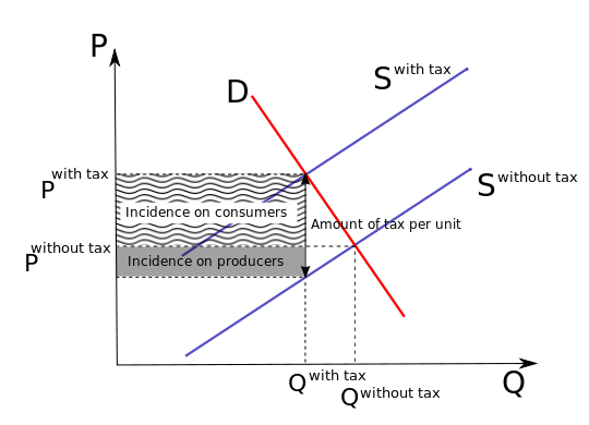 File:Tax incidence (mixed).svg
